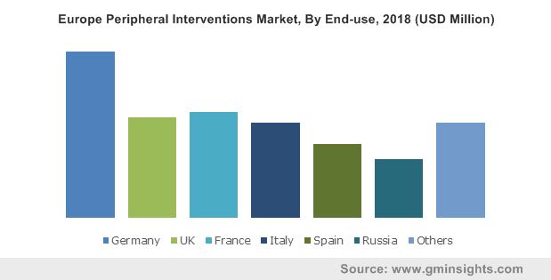 Europe Peripheral Interventions Market, By End-use, 2018 (USD Million)