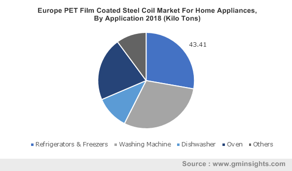 Europe PET Film Coated Steel Coil Market By Application