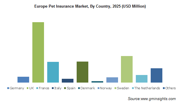 Europe Pet Insurance Market, By Country, 2025 (USD Million)