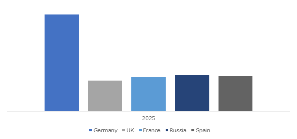 Europe Powersports Market Size, By Country, 2025, (USD Million)