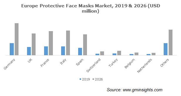 Europe Protective Face Masks Market