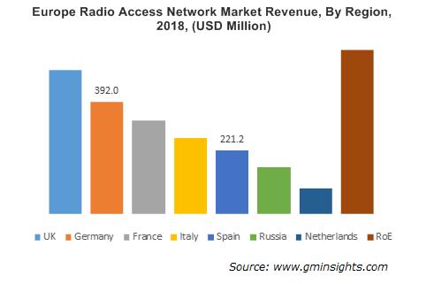 Europe Radio Access Network Market By Region