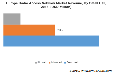 Europe Radio Access Network Market By Small Cell
