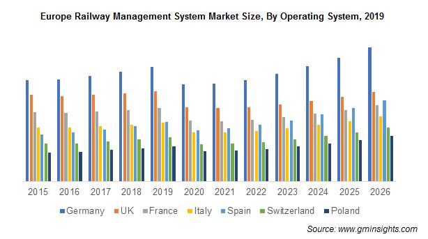 Europe Railway Management System Market