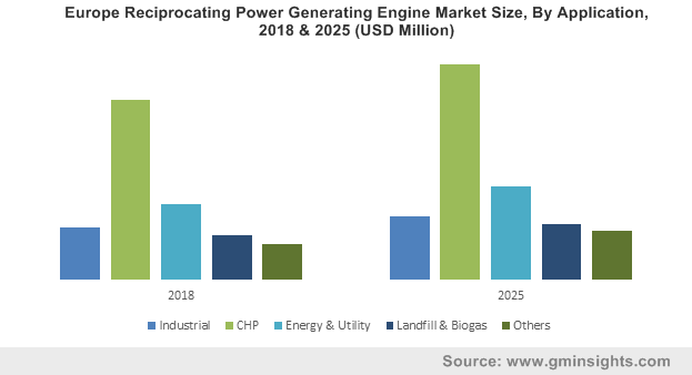 Europe Reciprocating Power Generating Engine Market Size, By Application, 2018 & 2025 (USD Million)