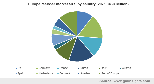 Europe recloser market by country