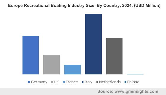 Europe Recreational Boating Industry Size, By Country, 2024, (USD Million)