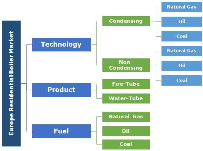 Europe Residential Boiler Market Segmentation
