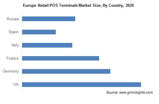 Europe Retail POS Terminals Market