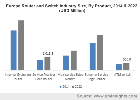 Europe Router and Switch Industry By Product