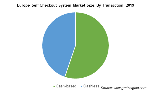Global Self-Checkout System Market