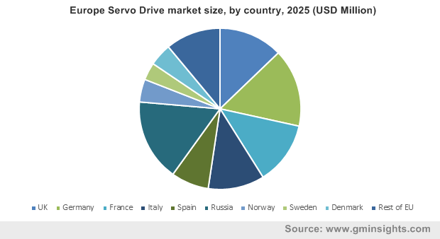 Europe Servo Drive market size, by country, 2025 (USD Million)