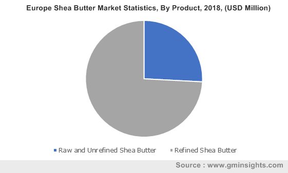 Europe Shea Butter Market By Product