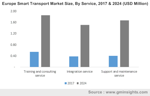 Europe Smart Transport Market By Service