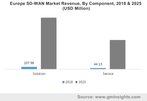 Europe SD-WAN Market Revenue, By Component, 2018 & 2025 (USD Million)
