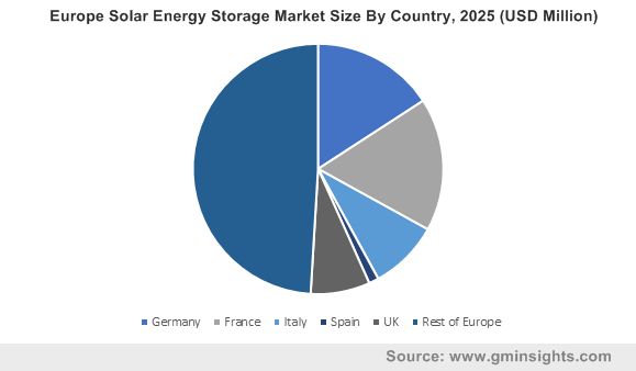 Europe Solar Energy Storage Market By Country