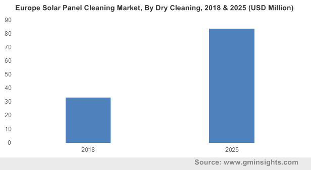 Europe Solar Panel Cleaning Market By Dry Cleaning