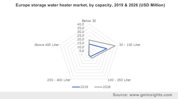 Europe storage water heater market by capacity
