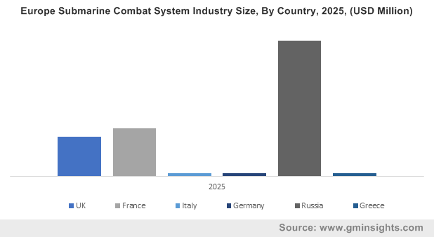 Europe Submarine Combat System Industry Size, By Country, 2025, (USD Million)