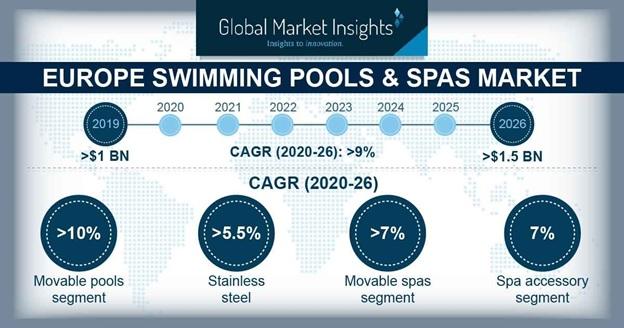 Europe Swimming Pools & Spas Market