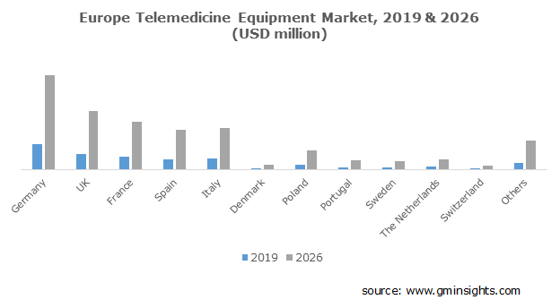 Europe Telemedicine Equipment Market