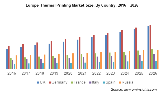 Europe Thermal Printing Market By Country