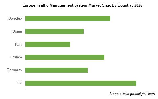 Europe Traffic Management System Market