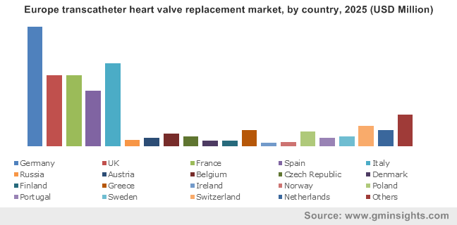 Europe transcatheter heart valve replacement market, by country, 2025 (USD Million)
