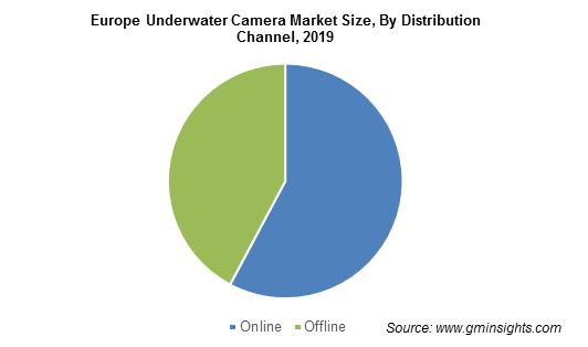 Europe Underwater Camera Market