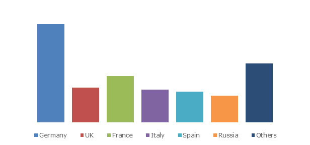 Europe vaccines market share, by country, 2025 (USD Million)