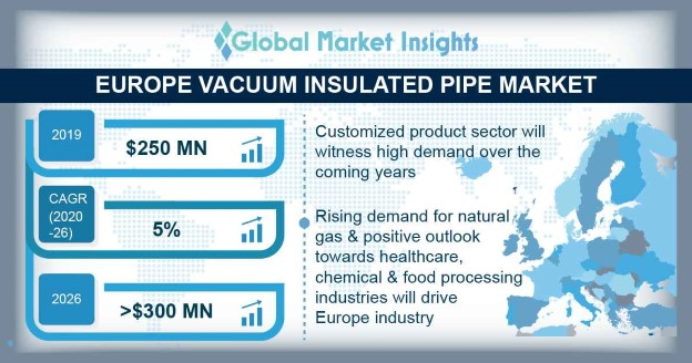 Europe Vacuum Insulated Pipe Market