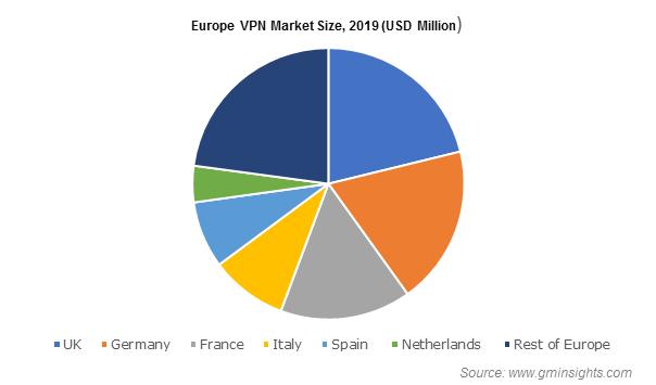Europe VPN Market