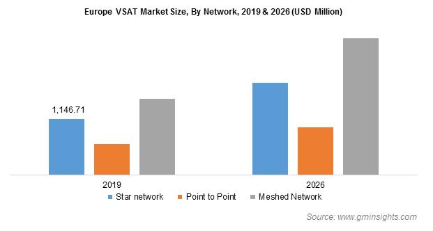 Europe VSAT Market