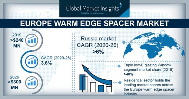 Europe Warm Edge Spacer Market