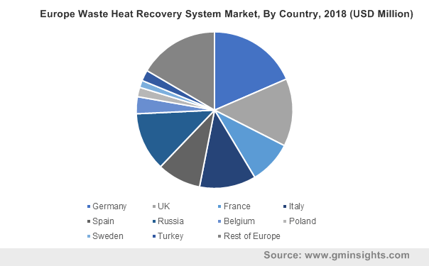 Europe Waste Heat Recovery System Market, By Country, 2018 (USD Million)