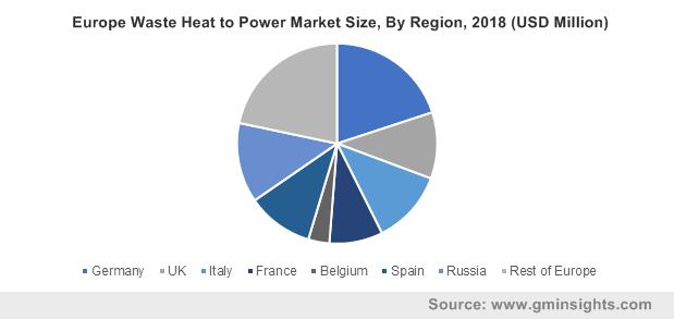 Europe Waste Heat to Power Market Size, By Region, 2018 (USD Million)