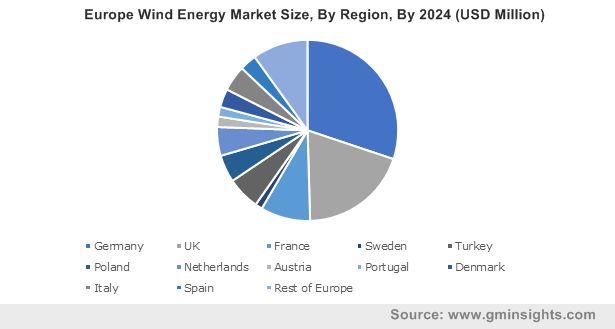 Europe Wind Energy Market By Region