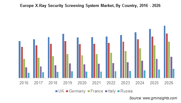 Europe X-Ray Security Screening System Market