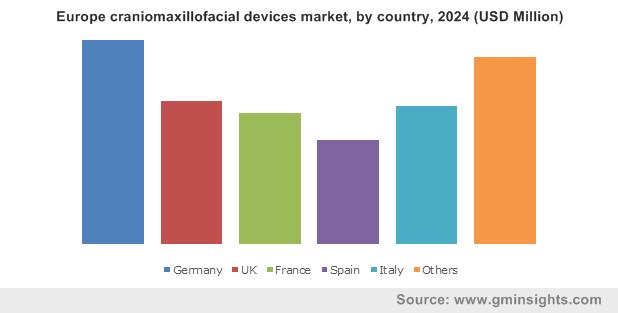 Europe craniomaxillofacial devices market, by country, 2024 (USD Million)