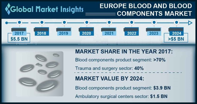 Europe Blood and Blood Components Market