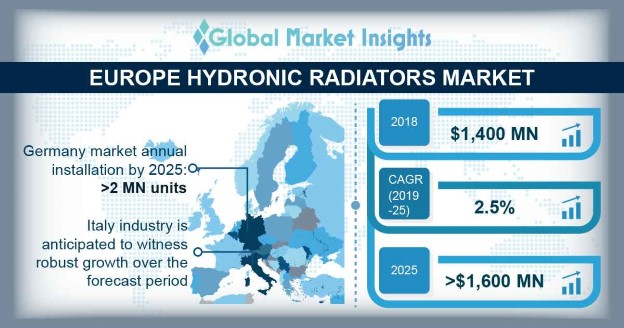 Europe Hydronic Radiators Market