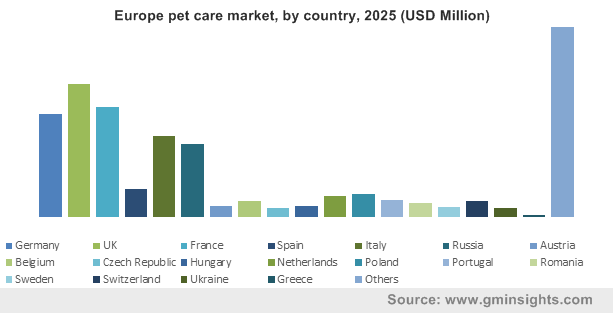 Europe pet care market, by country, 2025 (USD Million)