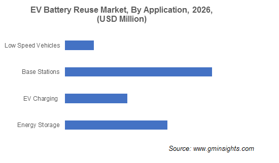 EV Battery Reuse Market by Application