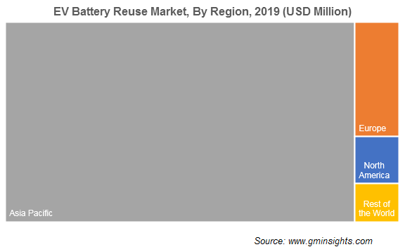 EV Battery Reuse Market by Region