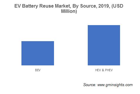 EV Battery Reuse Market by Source