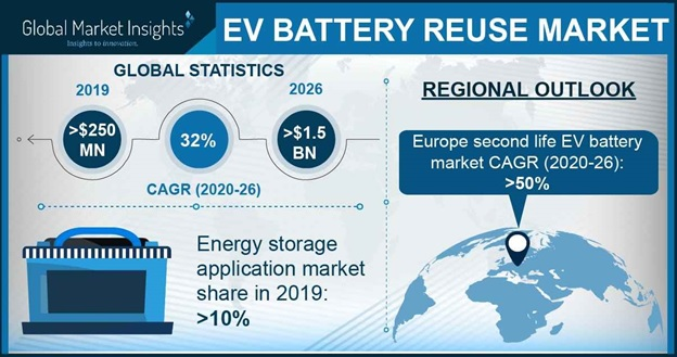EV Battery Reuse Market Statistics