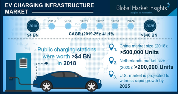 U.S. EV Charging Infrastructure Market Size, By Charging Site, 2018 & 2025 (USD Million)