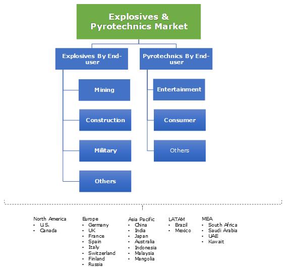 Explosives & Pyrotechnics Market Segmentation
