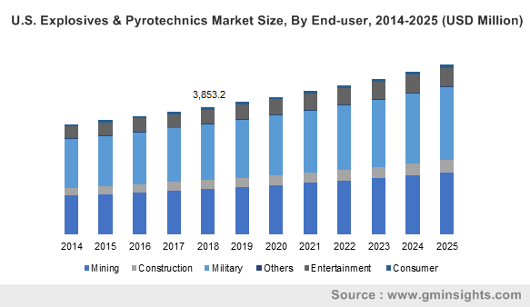 U.S. Explosives & Pyrotechnics Market Size, By End-user, 2014-2025 (USD Million)