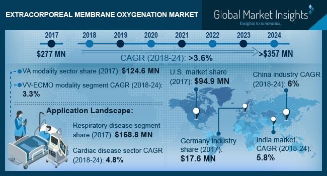Extracorporeal Membrane Oxygenation Market